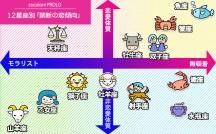 阿雅佐「12星座別禁断の恋傾向マトリクス」アイキャッチ