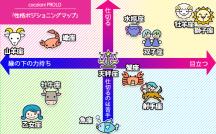 【12星座別・性格ポジショニングマップ】 阿雅佐
